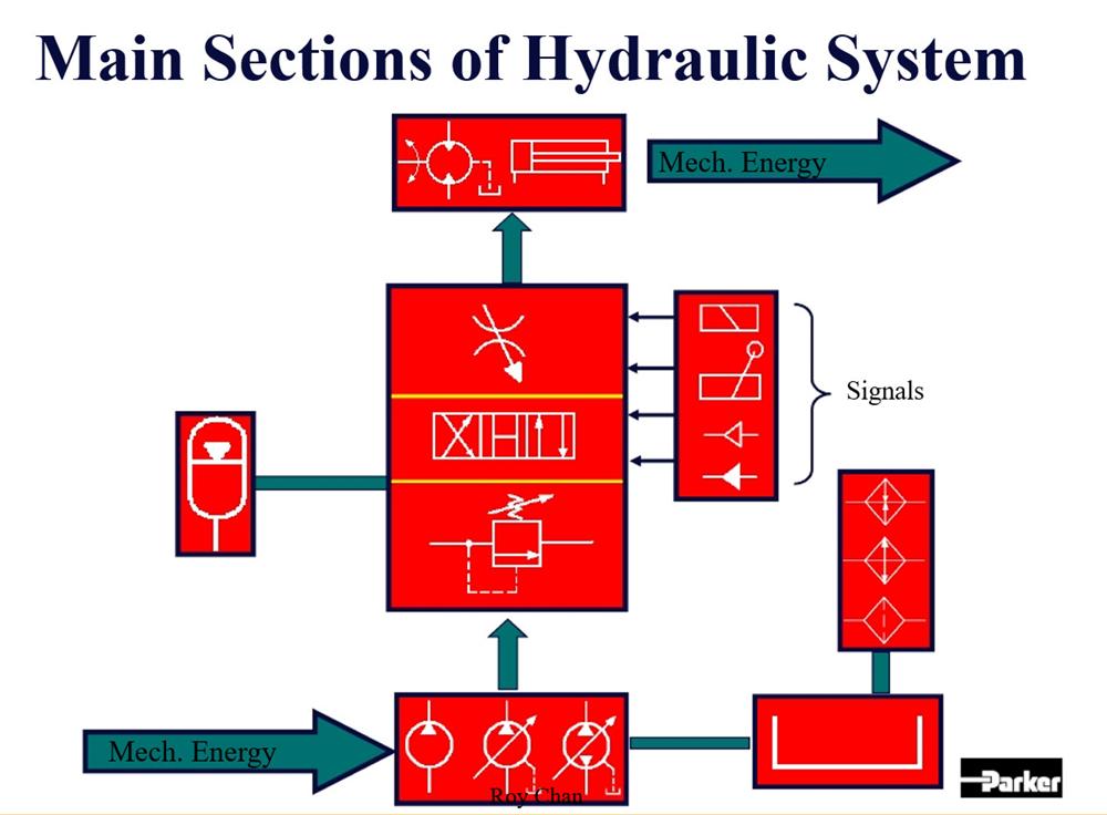 Ký hiệu thiết bị thủy lực, nguyên lý thiết bị thủy lực
