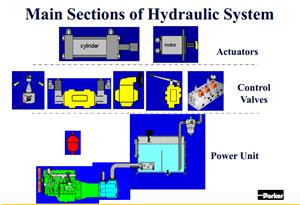Tiêu chuẩn dầu thủy lực, đơn vị đo trong hệ thống thủy lực
