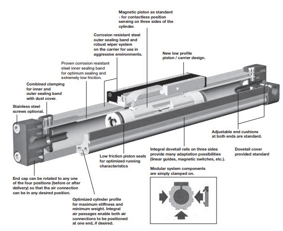Nguyên lý hoạt động của xy lanh khí nén, đại lý xy lanh khí nén Parker.