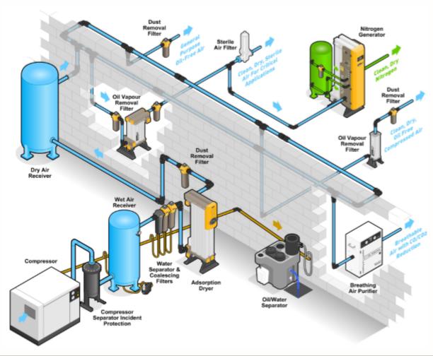 Nguyên lý hoạt động máy làm khô khí nén Parker