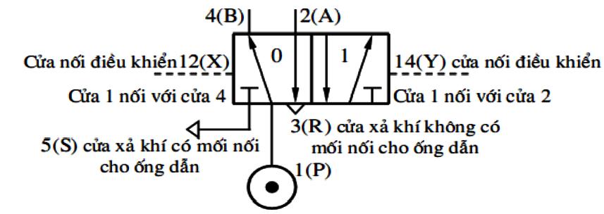 Nguyên lý làm việc Van điện từ khí nén, Van điện từ khí nén Parker, Van khí nén Series PHS520, PHS530, P2LA, P2LB, P2LC, P2A, DX1, DX01, DX2, DX02, DX3, DX03, P2M, PXC, B45/53, PXB.