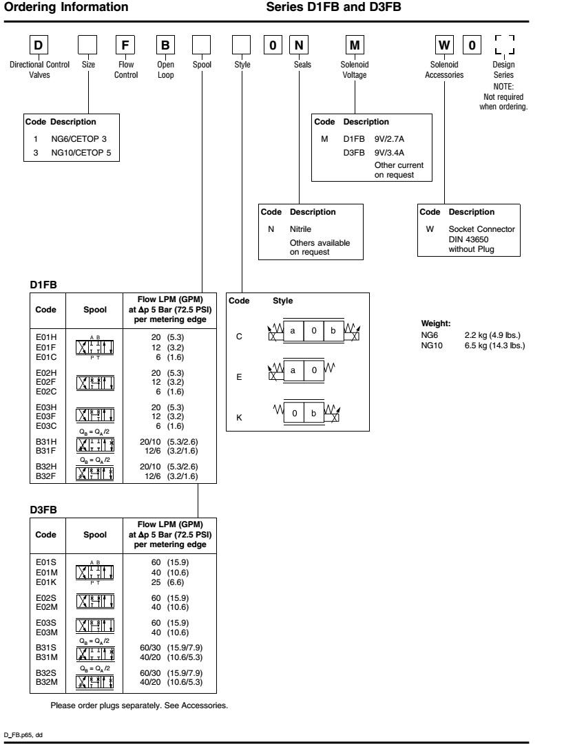 van tỉ lệ điều khiển D1FB thủy lực