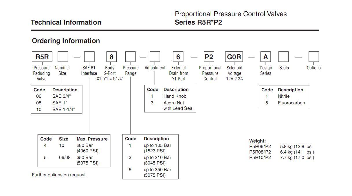van tỉ lệ điều khiển r5r-p2